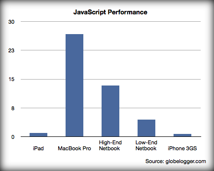 JavaScript Performance Comparison