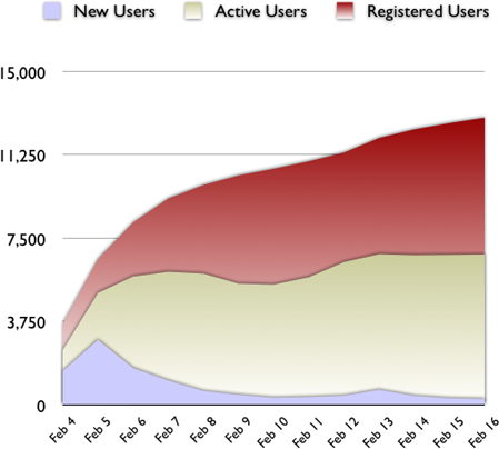 Spanning Sync Beta User Growth